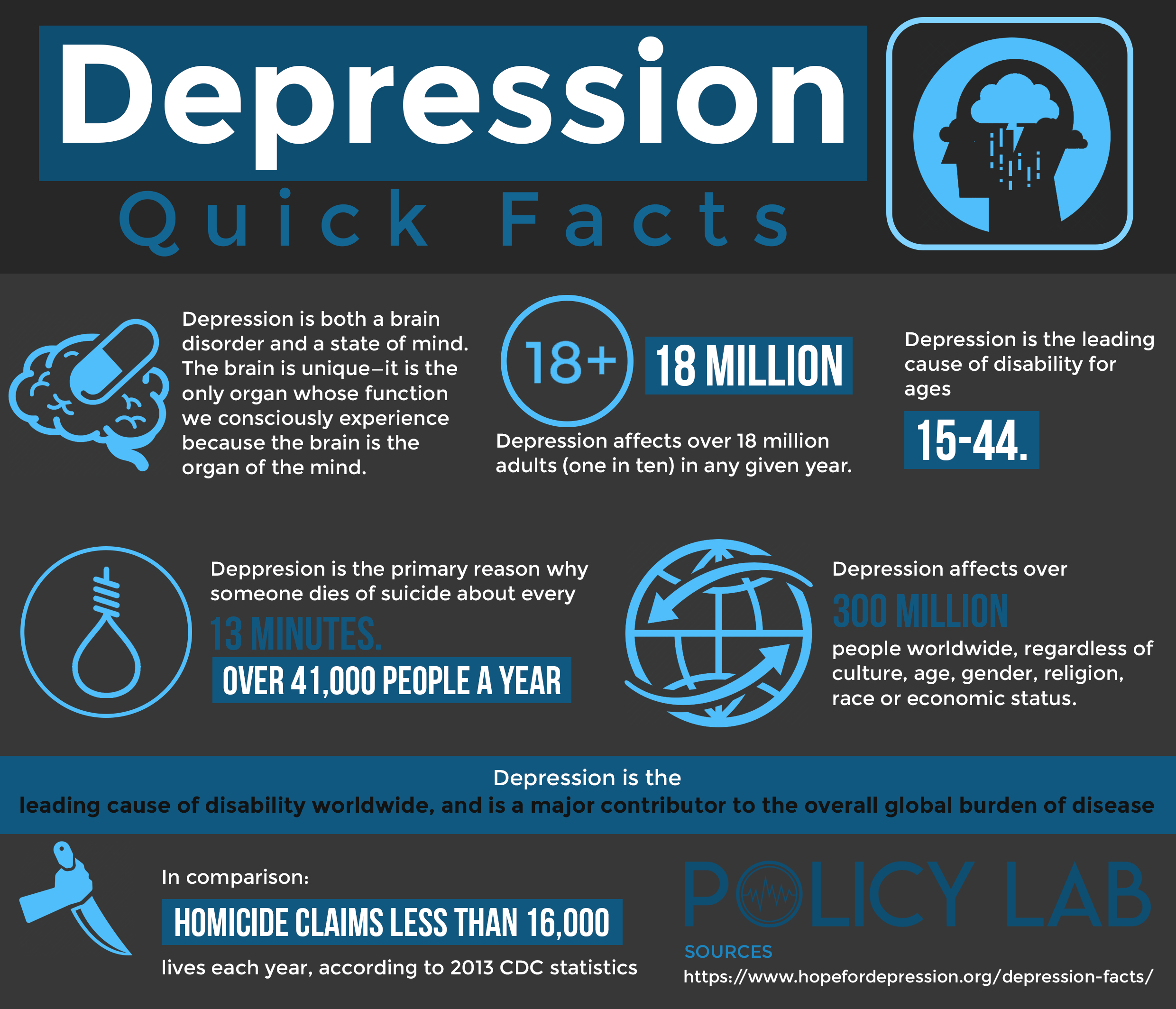 Depression Infographic Image and Quick Facts