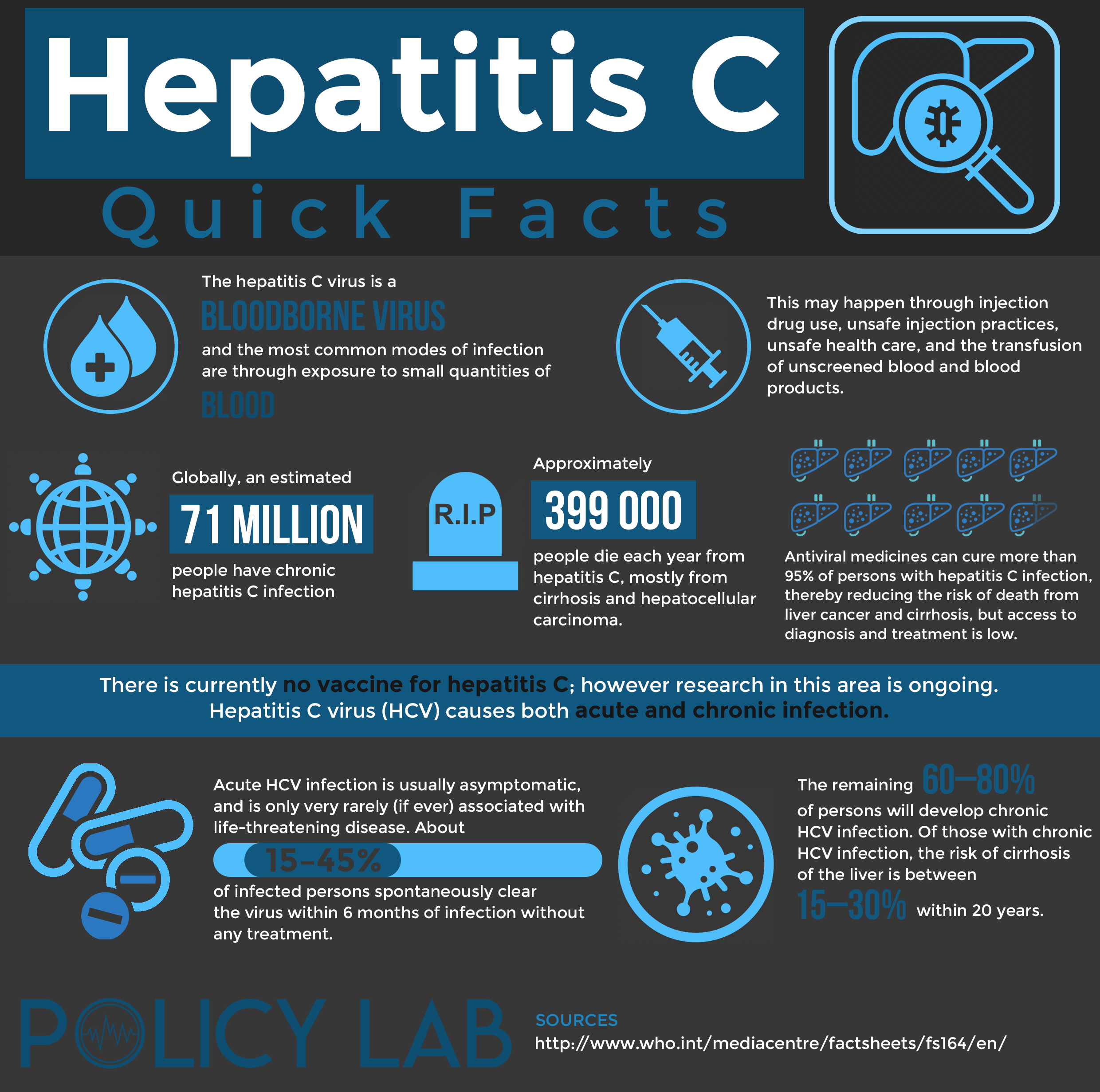 Hepatitis Infographic Image and Quick Facts
