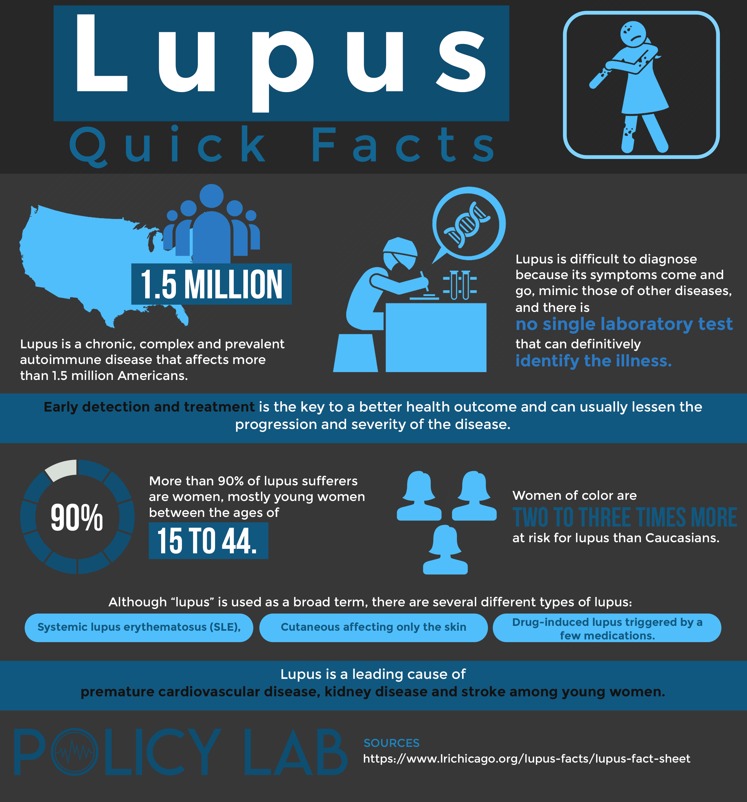 Lupus Infographic Image and Quick Facts
