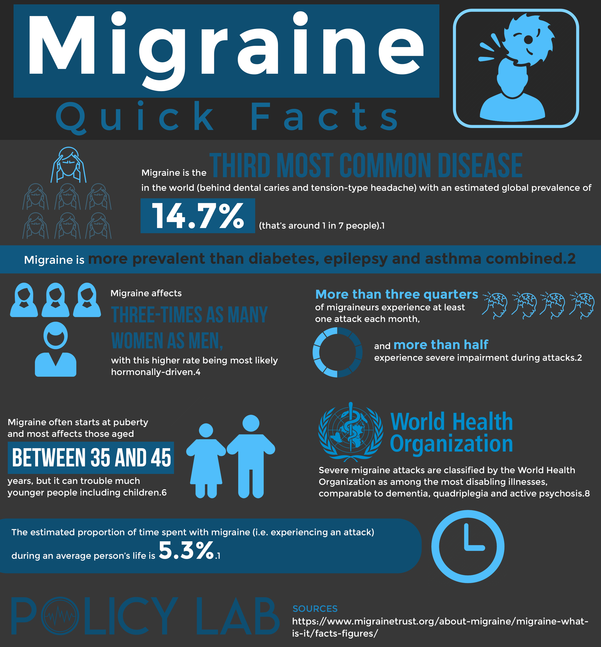 A Guide To Migraines And Clinical Trials Policy Lab